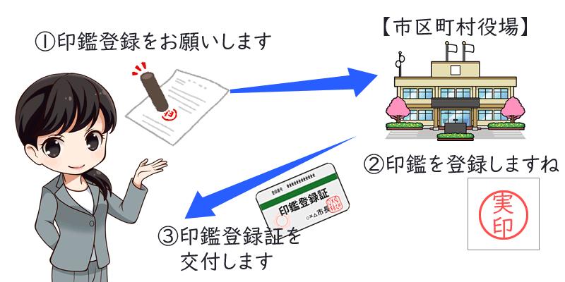 印鑑登録証交付のイメージ