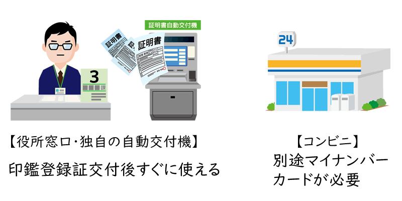 印鑑登録証が使えるタイミング