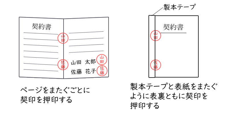 位置 割印