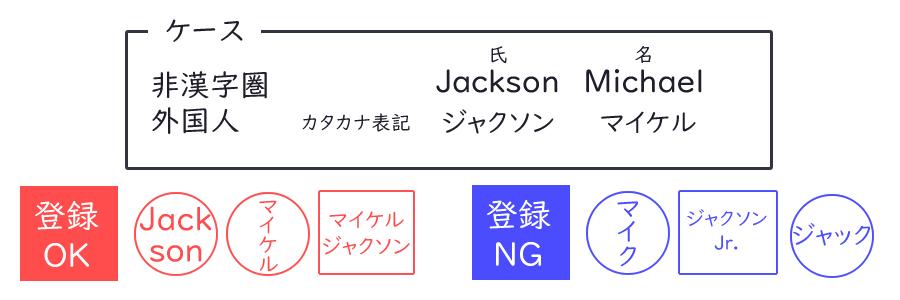 外国人の氏名の組み合わせ
